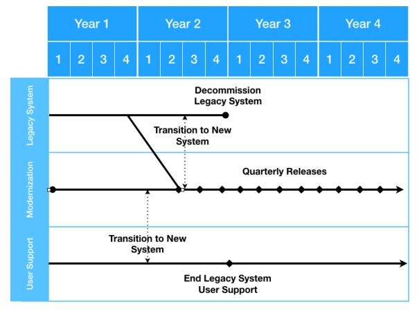 Example Program Map