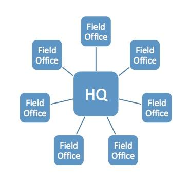Hub and Spoke Organization