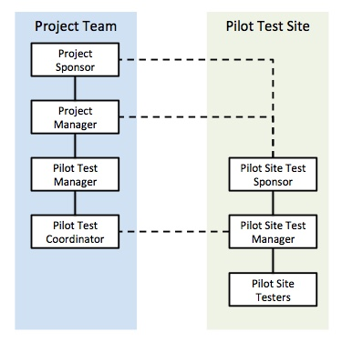 Pilot Test Team Organization